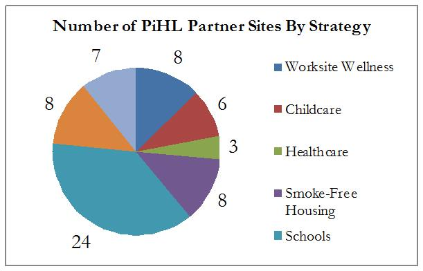 Partners in Healthy Living partner sites pie chart